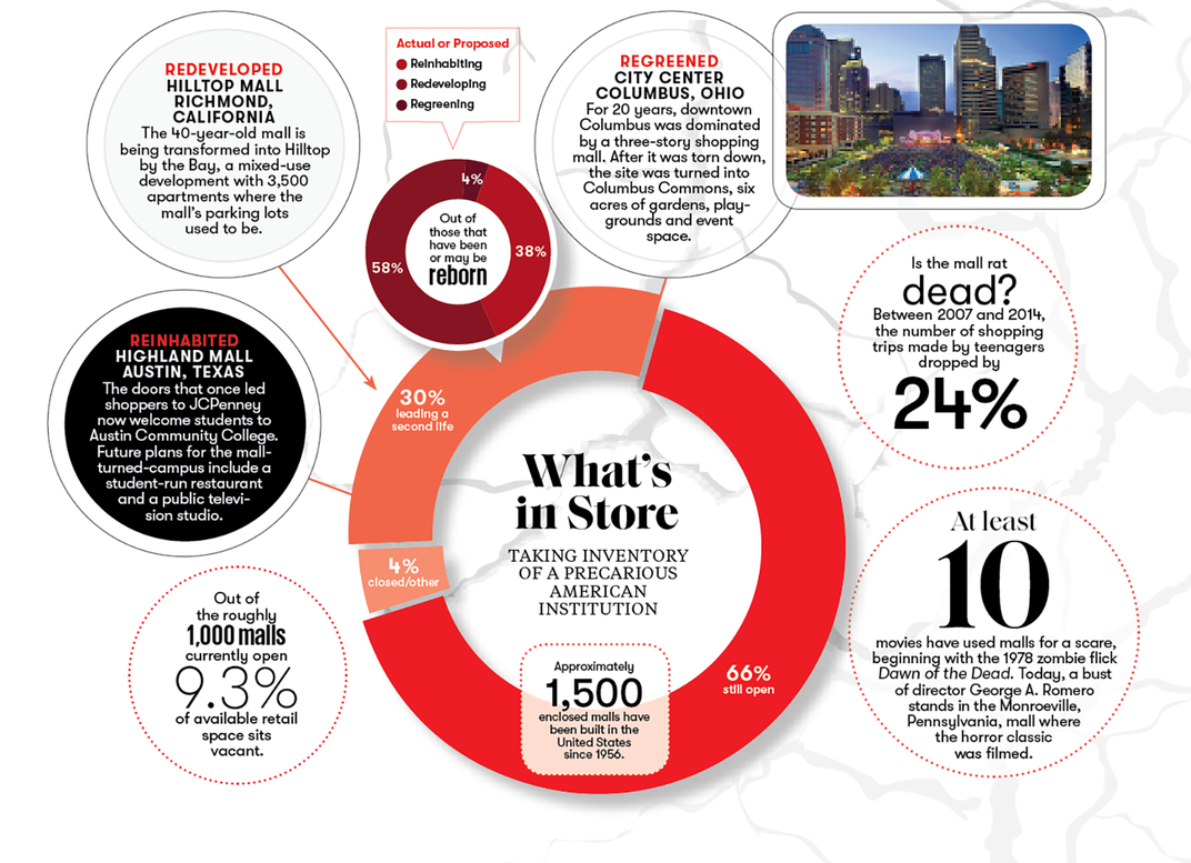 infographic on malls
