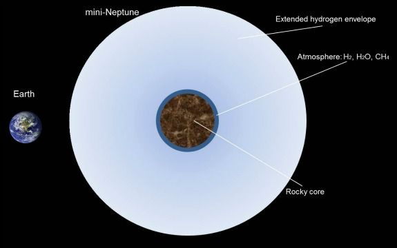 A rough concept of the newly modeled super-Earths