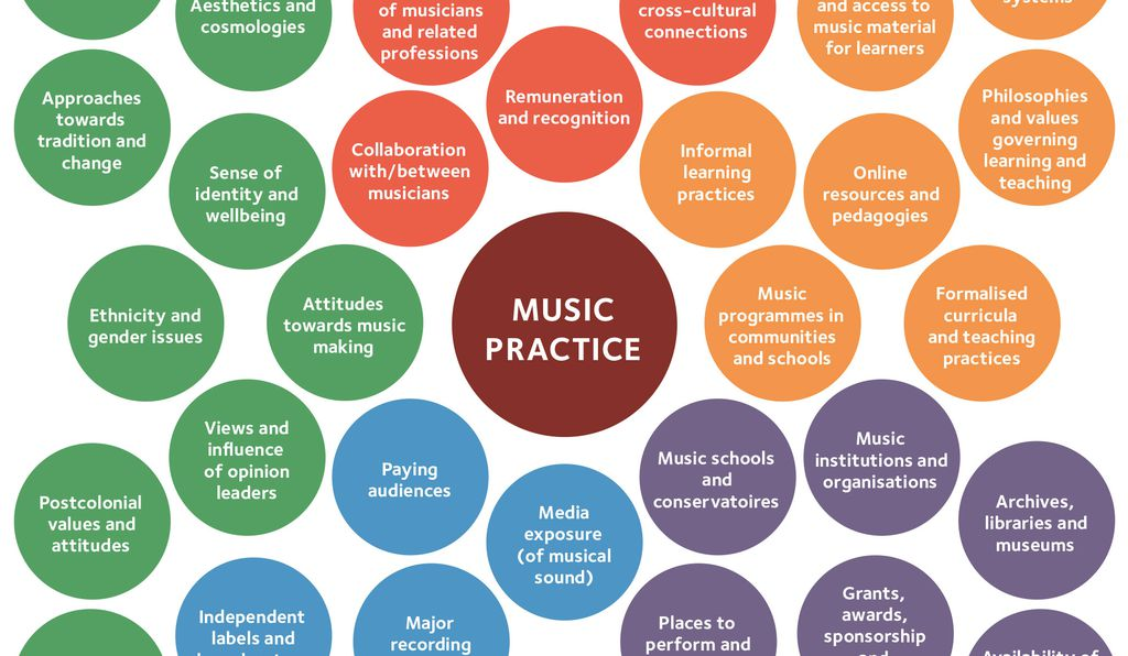 Ecosystems of music, from <i>Sustainable Futures for Music Cultures</i>.