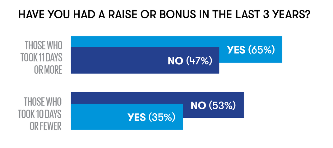 Have you had a raise or bonus in the last three years? 65 percent yes to 47 no among those who took 11 days vacation or more, 53 no, 35 yes among those who took 10 days or fewer