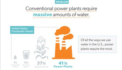 41% of Water in the US is Used for Power Generation