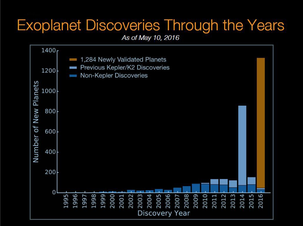 Time travel may be possible after scientists successfully send light - The Blue Bar Shows Previous Non Kepler Planet Discoveries The Light Blue