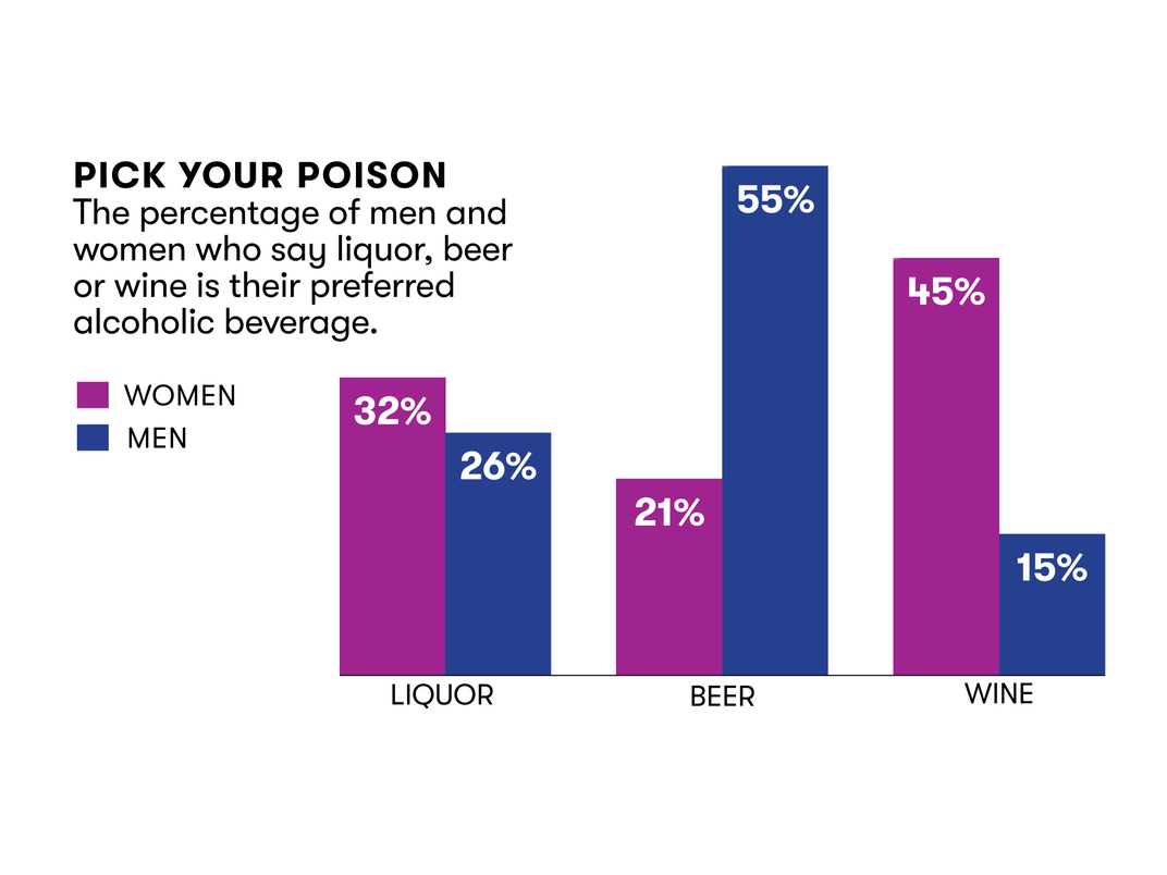 Pick your poison: The percentage of men and women who say liquor, beer or wine is their preferred alcoholic beverage.