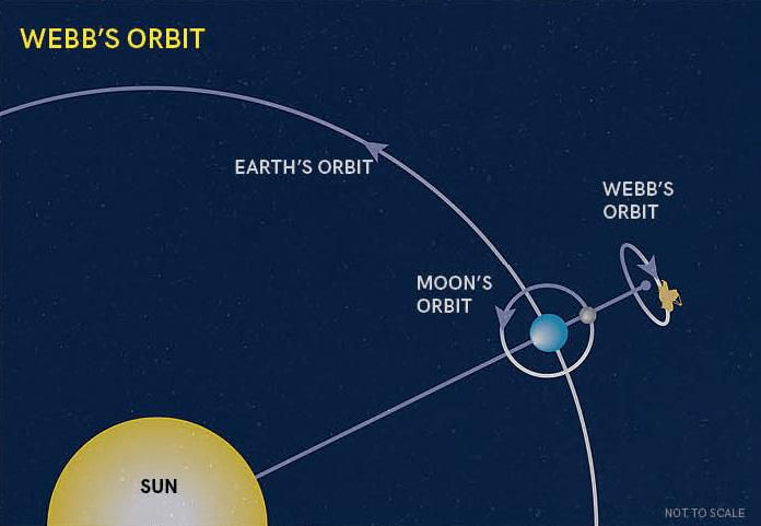Webb's Orbit showing how the telescope will orbit in a different plane than earth and the moon