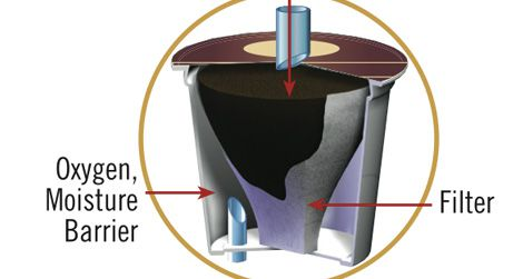 A diagram of how the K-Cup works