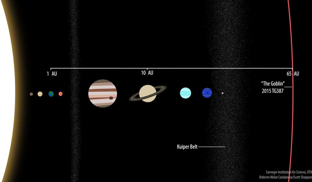 A comparison of 2015 TG387 at 65 AU with the Solar System's known planets. Saturn can be seen at 10 AU and Earth is, of course, at 1 AU, as the measurement is defined as the distance between the Sun and our home planet.