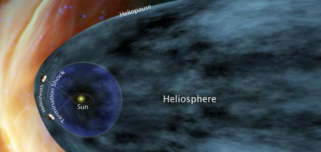 The Voyagers are still within the heliosheath, the outer layer of the solar system