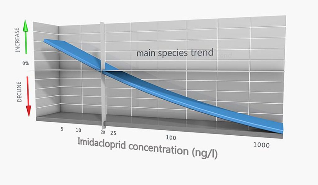 As concentrations of imidacropids rose, local bird populations fell.