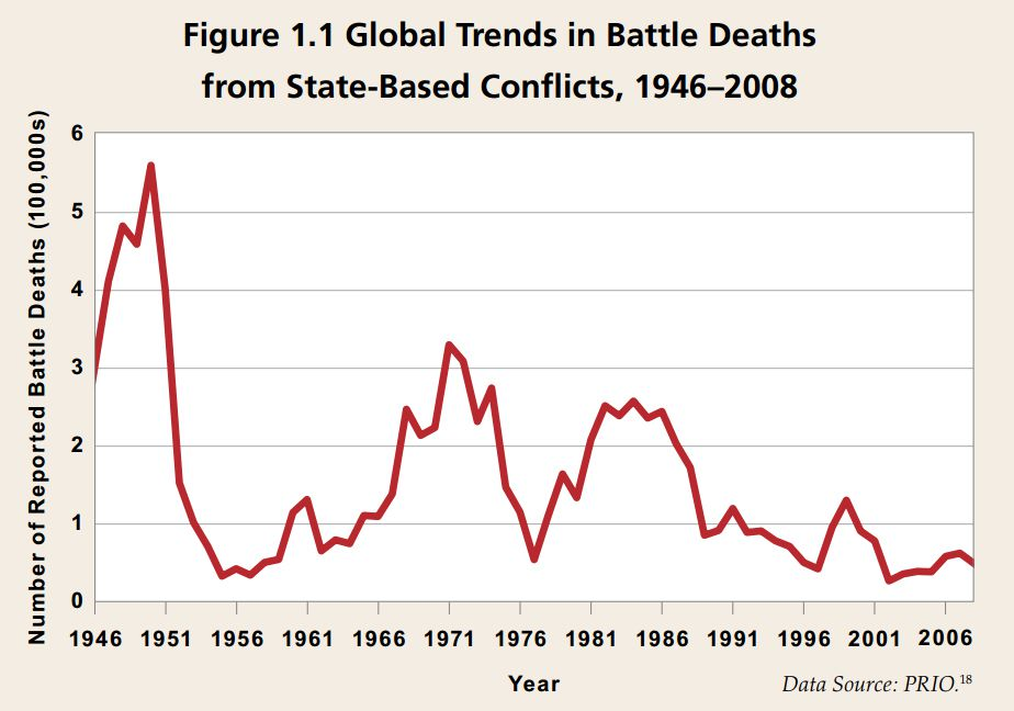 Image result for trend in death rates united states since world war one