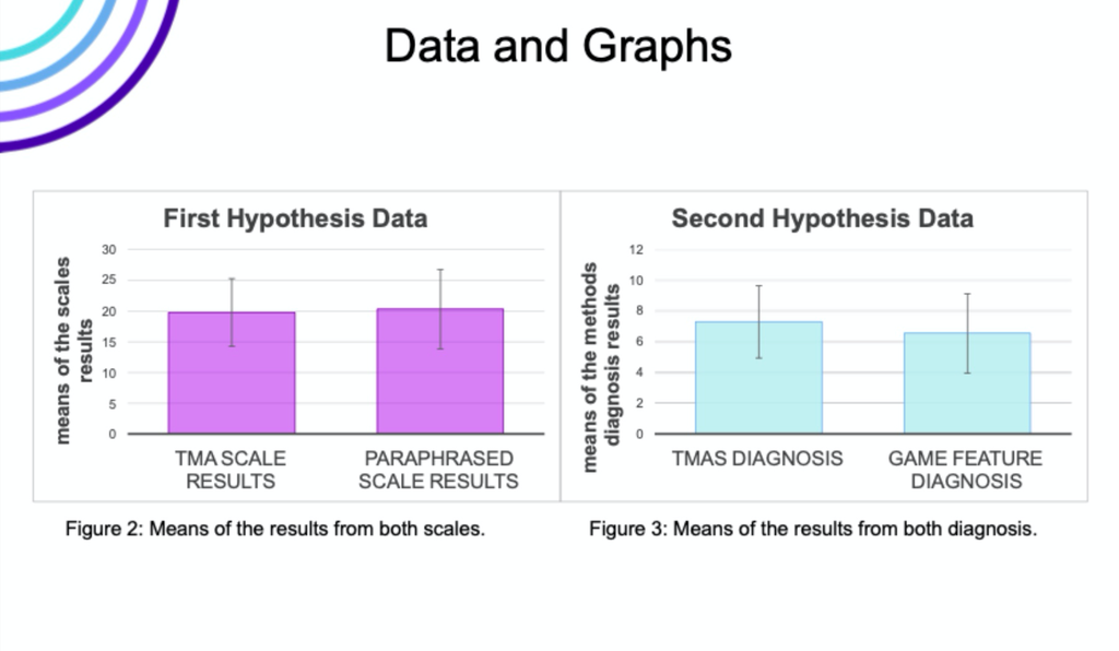 a slide showing TMA Scale results and paraphrased scale results in pink bars, both about the same height. On right, a scale showing TMAS diagnosis and game feature diagnosis bars, in cyan. The game feature diagnosis bar is lower than TMAS, but CIs overlap