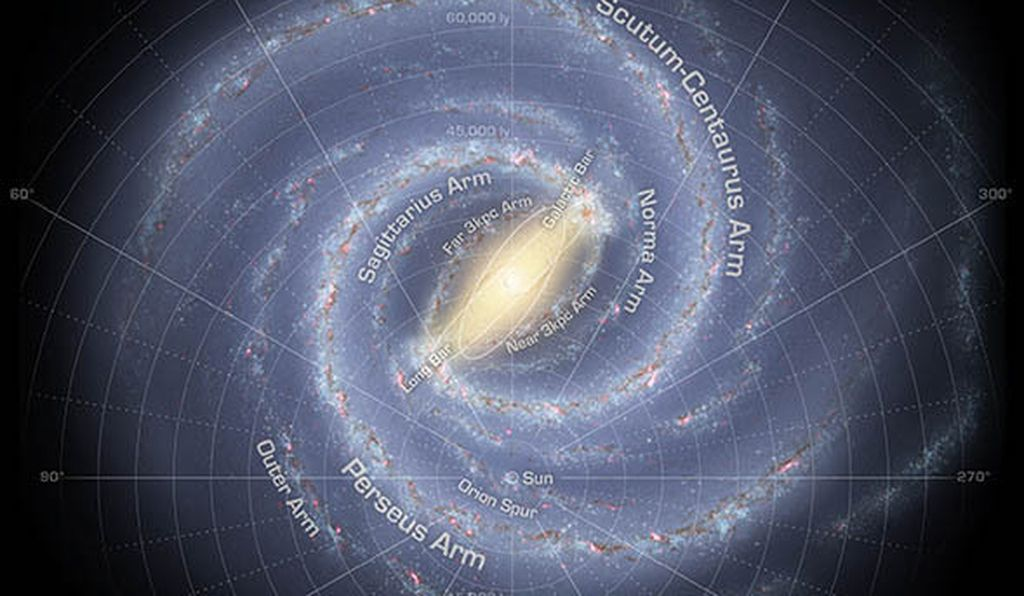 In June, July, and August, the Earth's night sky faces towards the center of the galaxy; during December, January, and February it faces away towards the spiral arms.