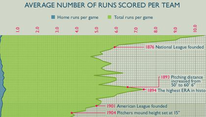 Infographic: The Rise and Fall of Scoring in Baseball