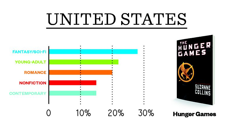 Which Books Do Americans Take on Vacation?