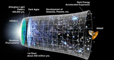 Crazy Theories About The Universe