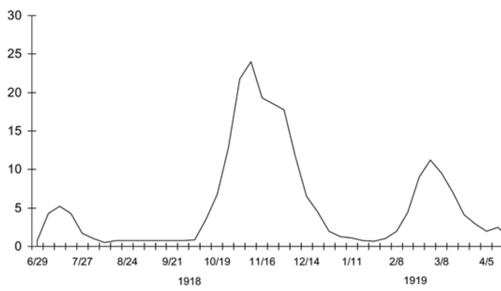 Three waves of death during the pandemic: weekly combined influenza and pneumonia mortality, United Kingdom, 1918-1919. The waves were broadly the same globally.