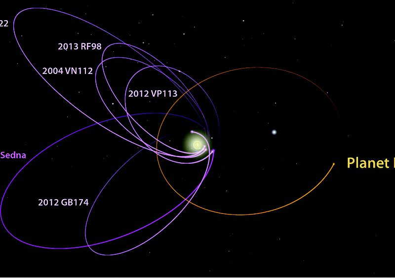 A picture showing simulated dwarf planets clustred near the theoretical
